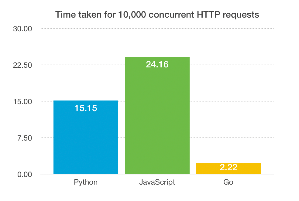 How Fast Can You Go? A Concurrency Evaluation Between Python